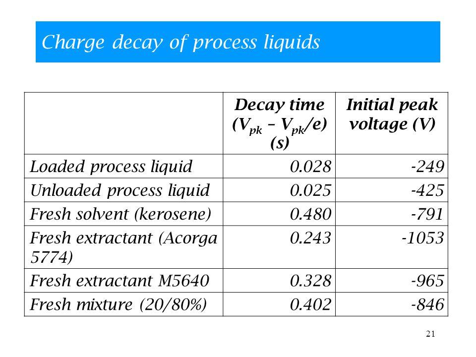 21 Charge decay of process liquids Decay time (V pk – V pk /e) (s) Initial peak voltage (V) Loaded process liquid0.028-249 Unloaded process liquid0.025-425 Fresh solvent (kerosene)0.480-791 Fresh extractant (Acorga 5774) 0.243-1053 Fresh extractant M56400.328-965 Fresh mixture (20/80%)0.402-846
