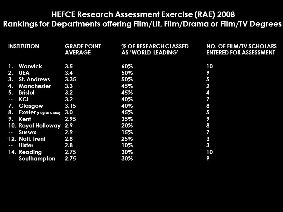 HEFCE Research Assessment Exercise (RAE) 2008 Rankings for Departments offering Film/Lit, Film/Drama or Film/TV Degrees INSTITUTIONGRADE POINT % OF RESEARCH CLASSEDNO.