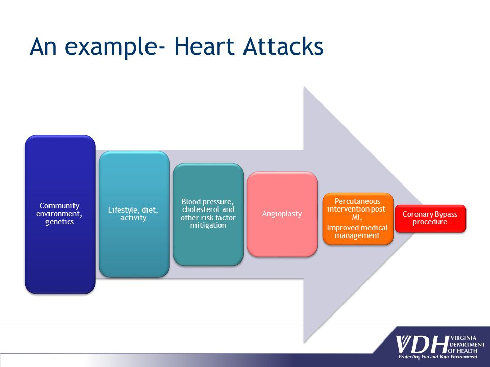 An example- Heart Attacks Community environment, genetics Lifestyle, diet, activity Blood pressure, cholesterol and other risk factor mitigation Angioplasty Percutaneous intervention post- MI, Improved medical management Coronary Bypass procedure