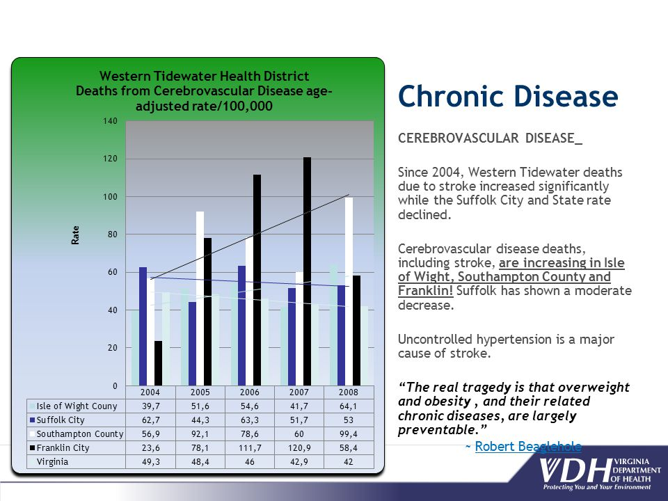 Chronic Disease CEREBROVASCULAR DISEASE_ Since 2004, Western Tidewater deaths due to stroke increased significantly while the Suffolk City and State rate declined.
