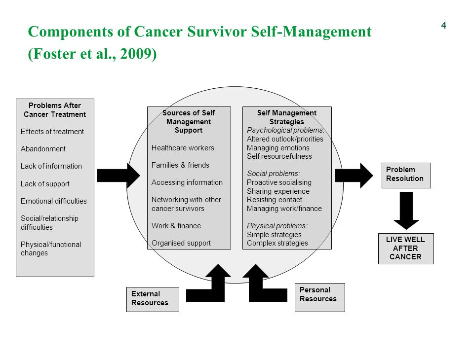 Components of Cancer Survivor Self-Management (Foster et al., 2009) 4 Problems After Cancer Treatment Effects of treatment Abandonment Lack of information Lack of support Emotional difficulties Social/relationship difficulties Physical/functional changes Sources of Self Management Support Healthcare workers Families & friends Accessing information Networking with other cancer survivors Work & finance Organised support Self Management Strategies Psychological problems: Altered outlook/priorities Managing emotions Self resourcefulness Social problems: Proactive socialising Sharing experience Resisting contact Managing work/finance Physical problems: Simple strategies Complex strategies External Resources Personal Resources Problem Resolution LIVE WELL AFTER CANCER