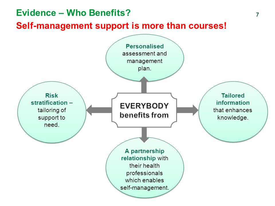 Evidence – Who Benefits.Self-management support is more than courses.