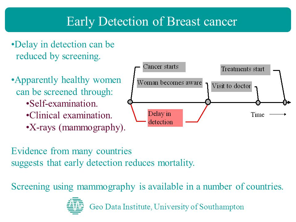 Geo Data Institute, University of Southampton Early Detection of Breast cancer Delay in detection can be reduced by screening.