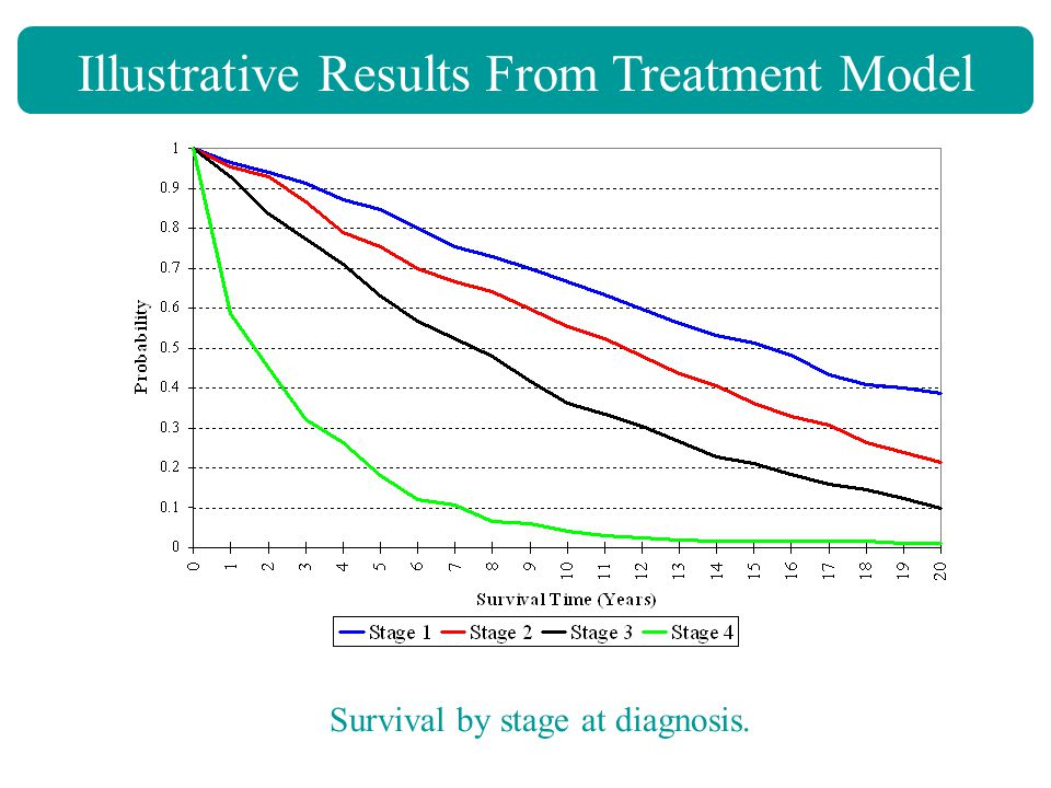 Illustrative Results From Treatment Model Survival by stage at diagnosis.