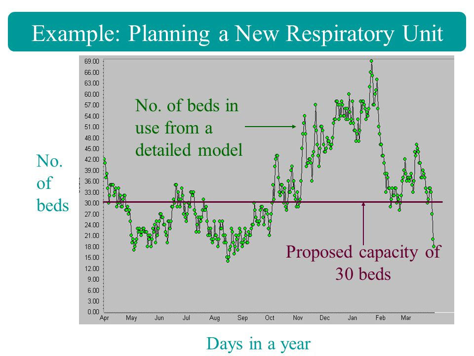 Example: Planning a New Respiratory Unit Days in a year No.