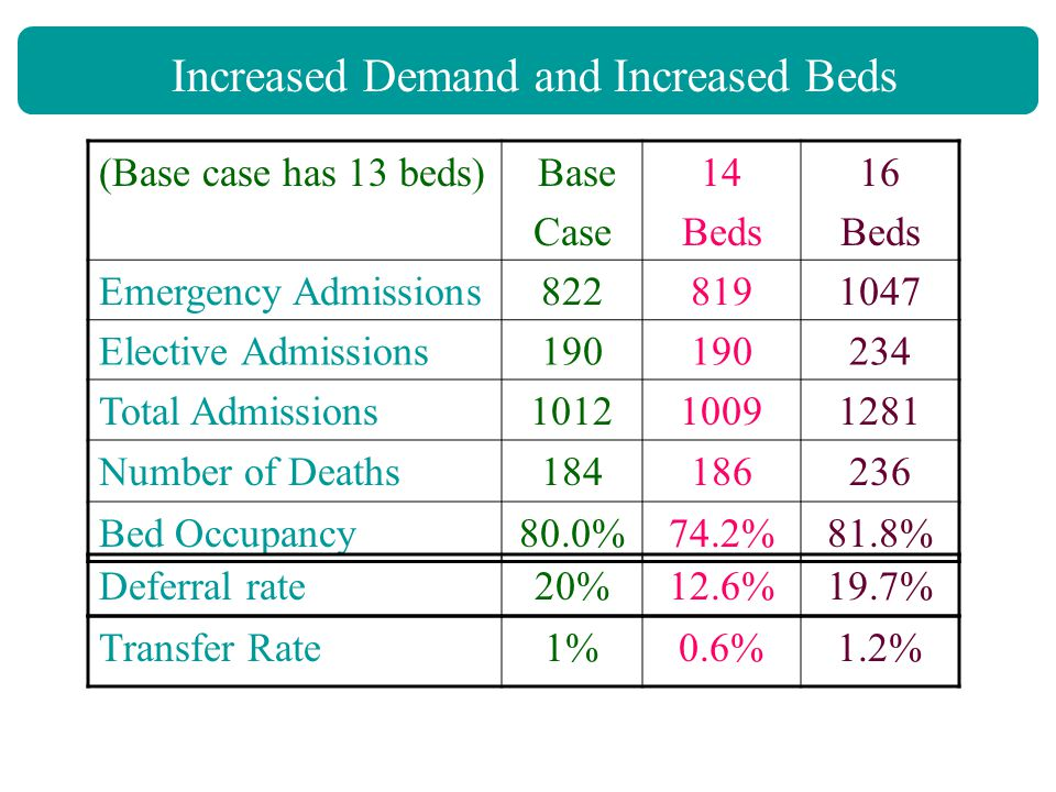 Increased Demand and Increased Beds (Base case has 13 beds) Base Case 14 Beds 16 Beds Emergency Admissions8228191047 Elective Admissions190 234 Total Admissions101210091281 Number of Deaths184186236 Bed Occupancy80.0%74.2%81.8% Deferral rate20%12.6%19.7% Transfer Rate1%0.6%1.2%