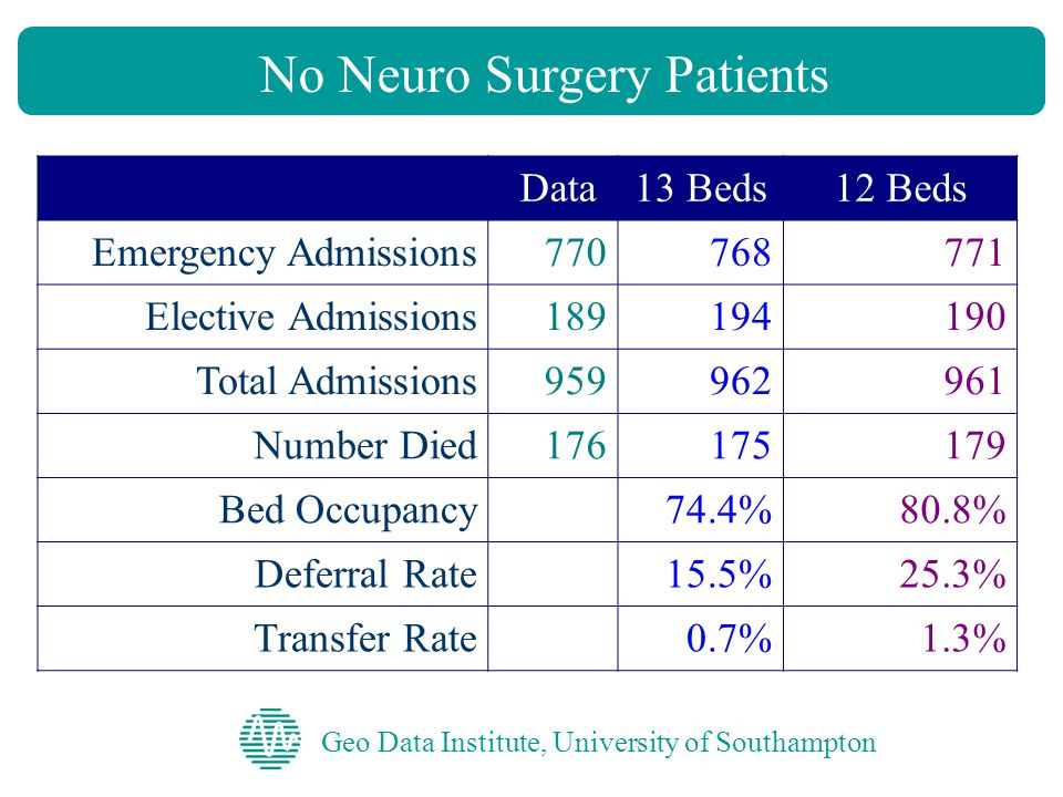No Neuro Surgery Patients Geo Data Institute, University of Southampton Data13 Beds12 Beds Emergency Admissions770768771 Elective Admissions189194190 Total Admissions959962961 Number Died176175179 Bed Occupancy74.4%80.8% Deferral Rate15.5%25.3% Transfer Rate0.7%1.3%