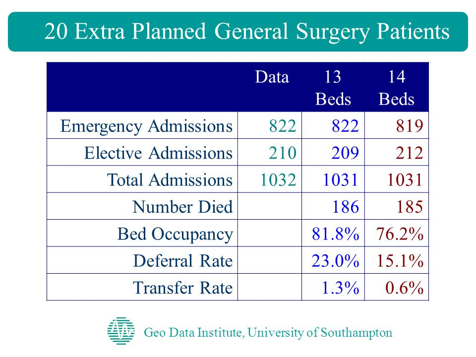 20 Extra Planned General Surgery Patients Geo Data Institute, University of Southampton Data13 Beds 14 Beds Emergency Admissions822 819 Elective Admissions210209212 Total Admissions10321031 Number Died 186185 Bed Occupancy81.8%76.2% Deferral Rate23.0%15.1% Transfer Rate1.3%0.6%