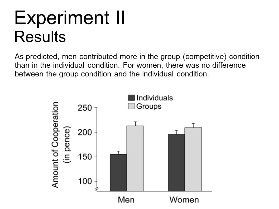 Experiment II Results As predicted, men contributed more in the group (competitive) condition than in the individual condition.