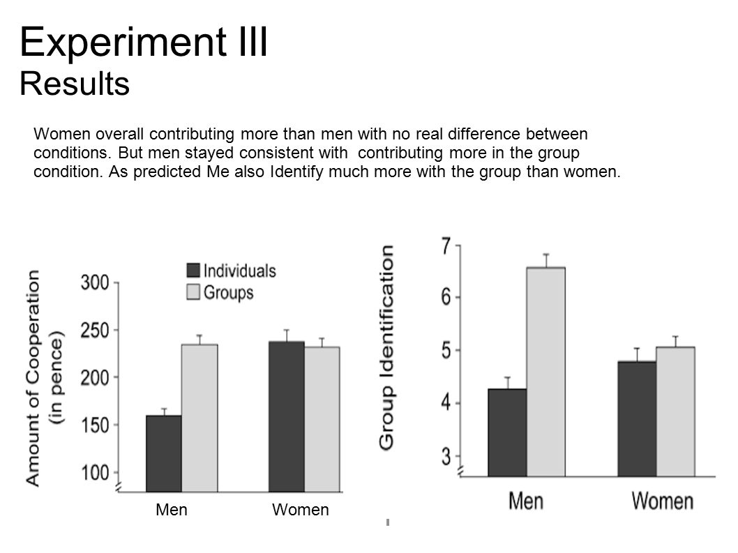 Experiment III Results Women overall contributing more than men with no real difference between conditions.