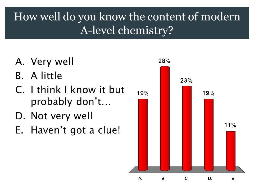 How well do you know the content of modern A-level chemistry.