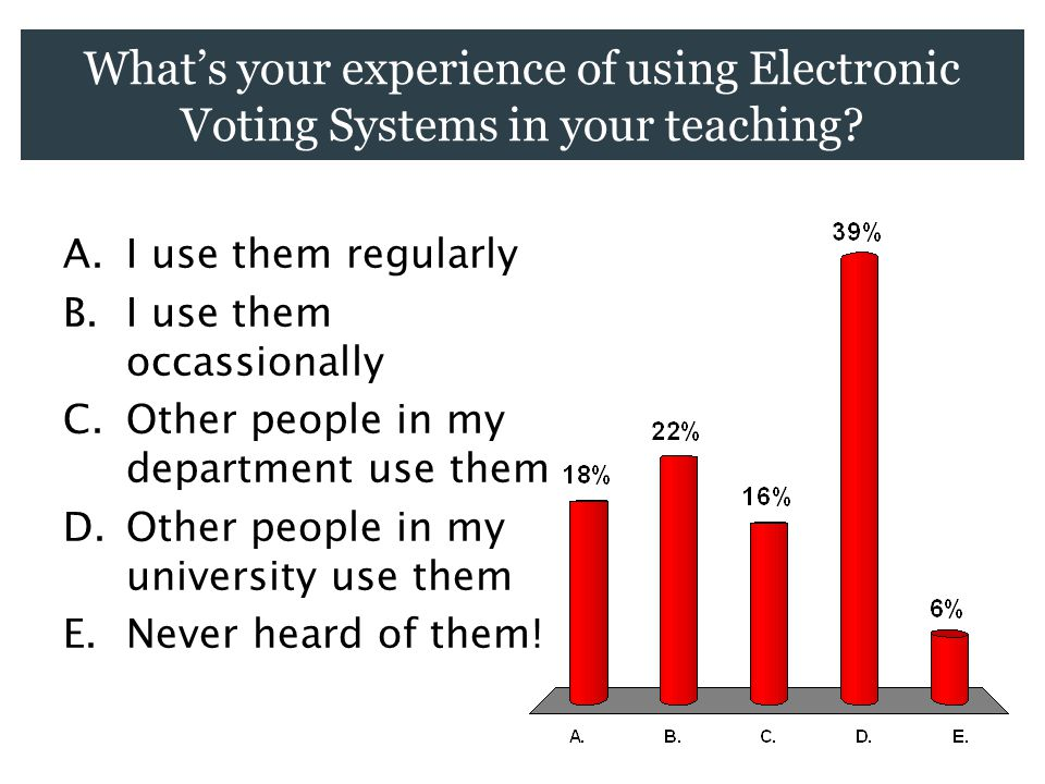 What's your experience of using Electronic Voting Systems in your teaching.