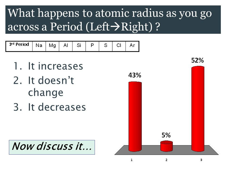 What happens to atomic radius as you go across a Period (Left  Right) ? 1.It increases 2.It doesn't change 3.It decreases Now discuss it…