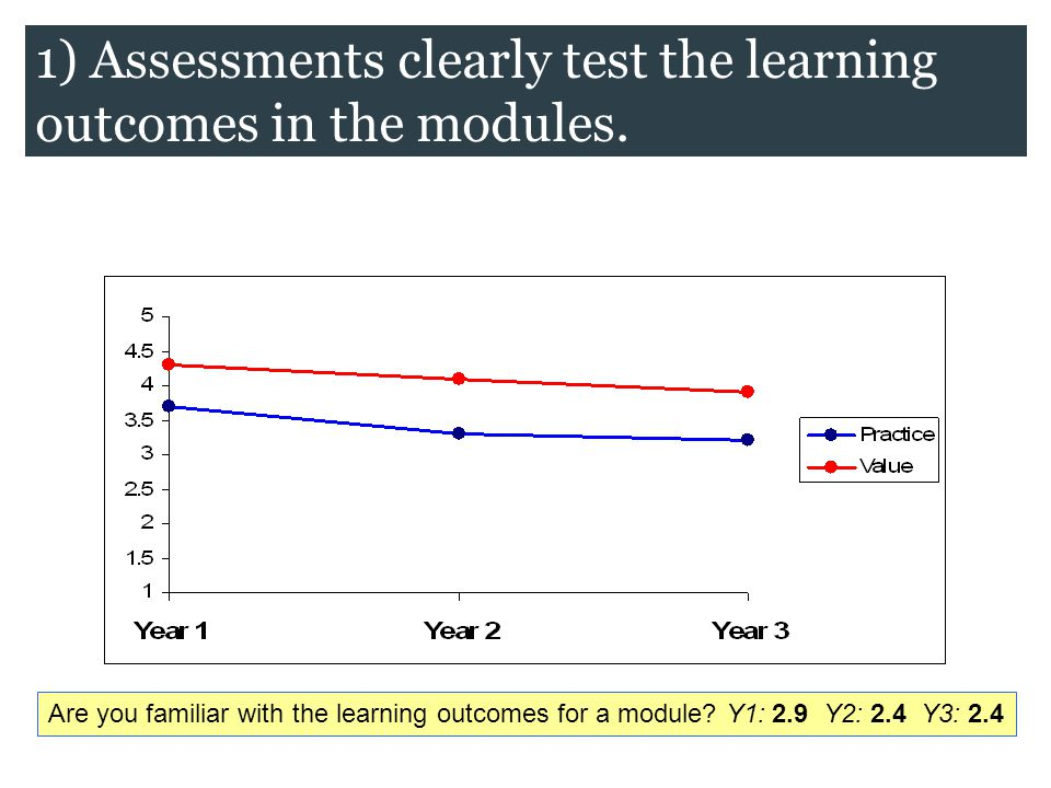 Are you familiar with the learning outcomes for a module? Y1: 2.9 Y2: 2.4 Y3: 2.4 1) Assessments clearly test the learning outcomes in the modules.