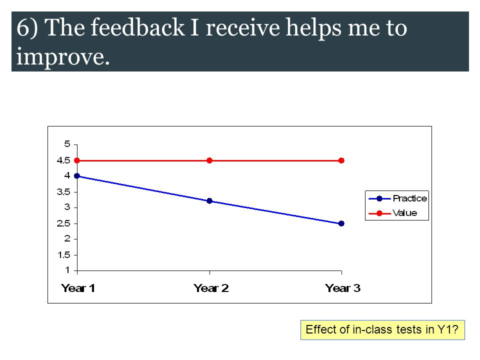 Effect of in-class tests in Y1 6) The feedback I receive helps me to improve.
