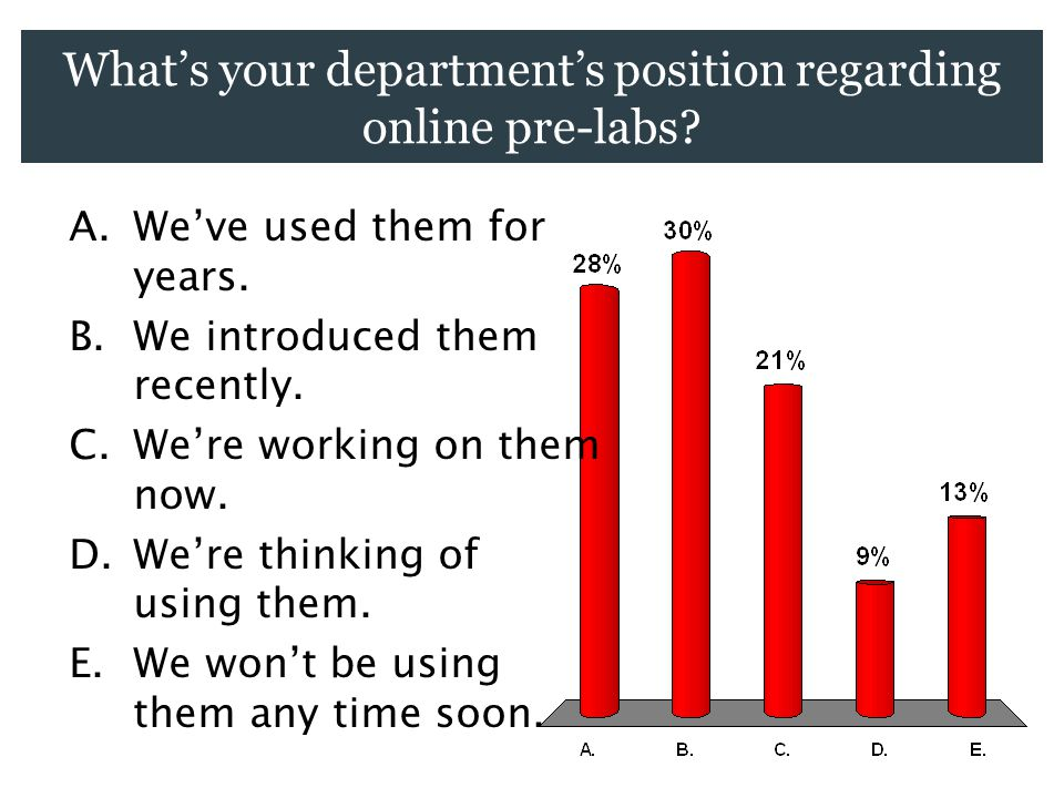 What's your department's position regarding online pre-labs.