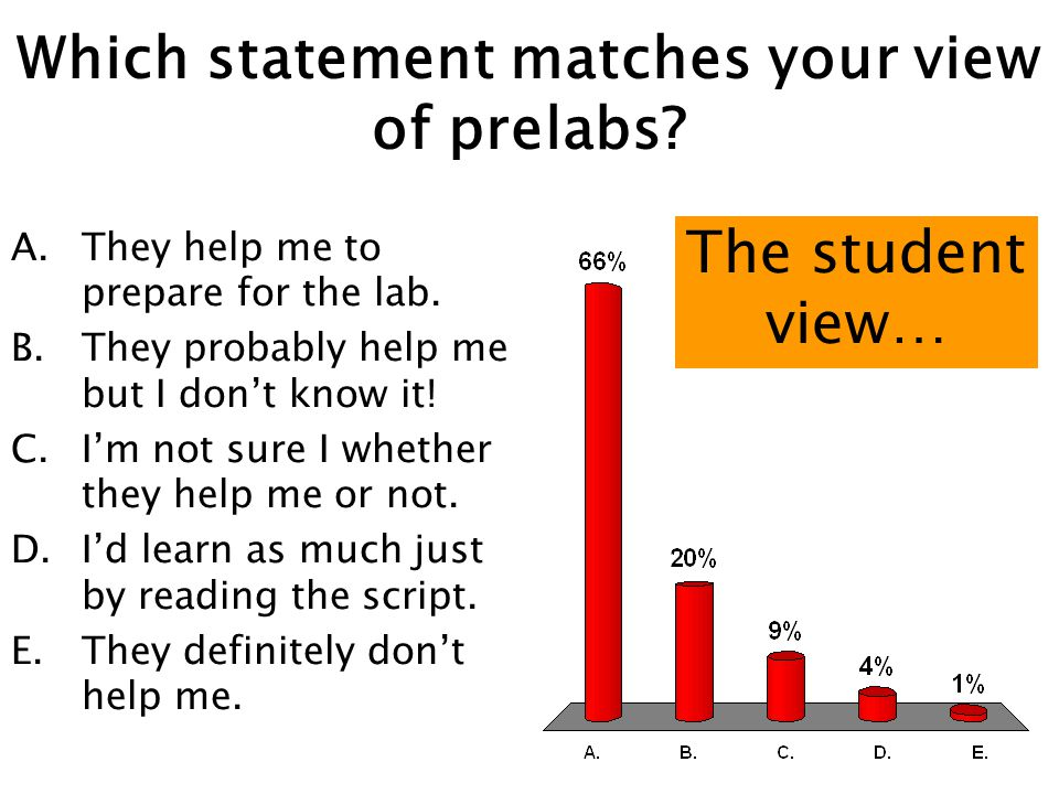 Which statement matches your view of prelabs. A.They help me to prepare for the lab.