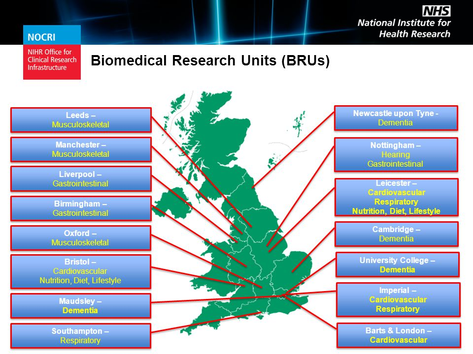 Biomedical Research Units (BRUs) Nottingham – Hearing Gastrointestinal Nottingham – Hearing Gastrointestinal Southampton – Respiratory Southampton – Respiratory Oxford – Musculoskeletal Oxford – Musculoskeletal Barts & London – Cardiovascular Barts & London – Cardiovascular Bristol – Cardiovascular Nutrition, Diet, Lifestyle Bristol – Cardiovascular Nutrition, Diet, Lifestyle Cambridge – Dementia Cambridge – Dementia Maudsley – Dementia Maudsley – Dementia Newcastle upon Tyne - Dementia Leicester – Cardiovascular Respiratory Nutrition, Diet, Lifestyle Leicester – Cardiovascular Respiratory Nutrition, Diet, Lifestyle Imperial – Cardiovascular Respiratory Imperial – Cardiovascular Respiratory University College – Dementia University College – Dementia Liverpool – Gastrointestinal Liverpool – Gastrointestinal Manchester – Musculoskeletal Manchester – Musculoskeletal Leeds – Musculoskeletal Leeds – Musculoskeletal Birmingham – Gastrointestinal Birmingham – Gastrointestinal