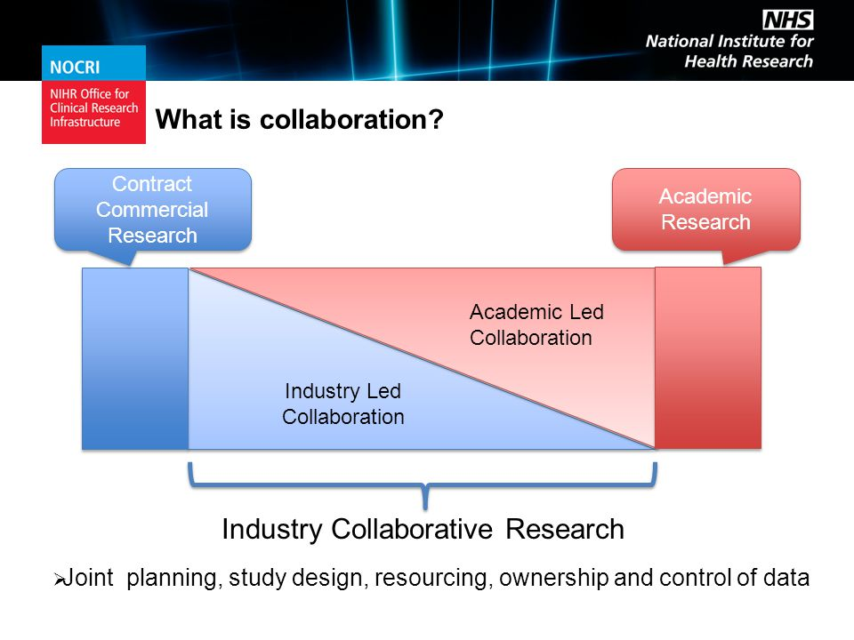 Industry Led Collaboration Industry Led Collaboration Contract Commercial Research Contract Commercial Research Academic Research Academic Research Academic Led Collaboration Industry Collaborative Research  Joint planning, study design, resourcing, ownership and control of data What is collaboration
