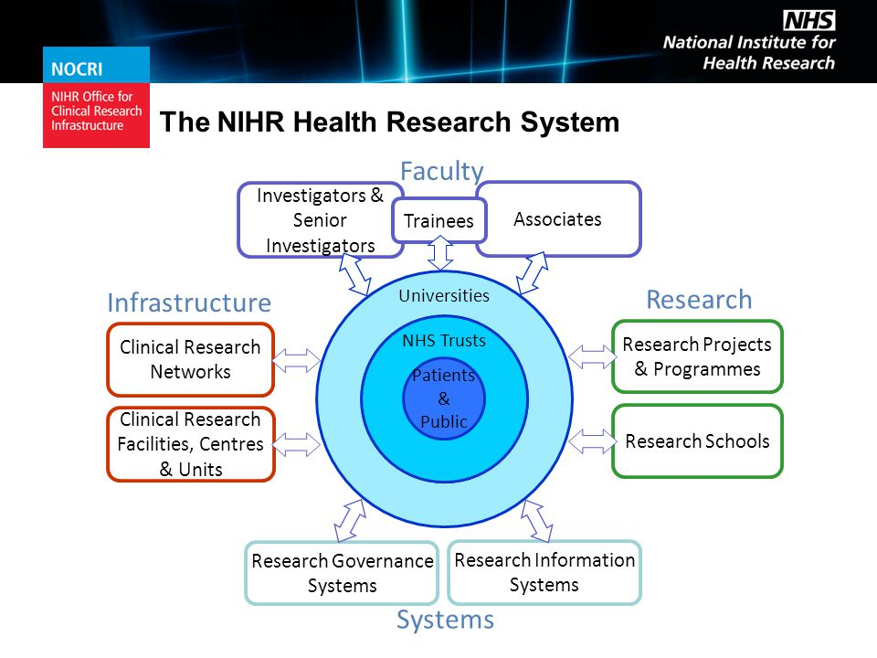 Infrastructure Clinical Research Facilities, Centres & Units Clinical Research Networks …the support and facilities the NHS needs for first class research… NIHR Research Infrastructure