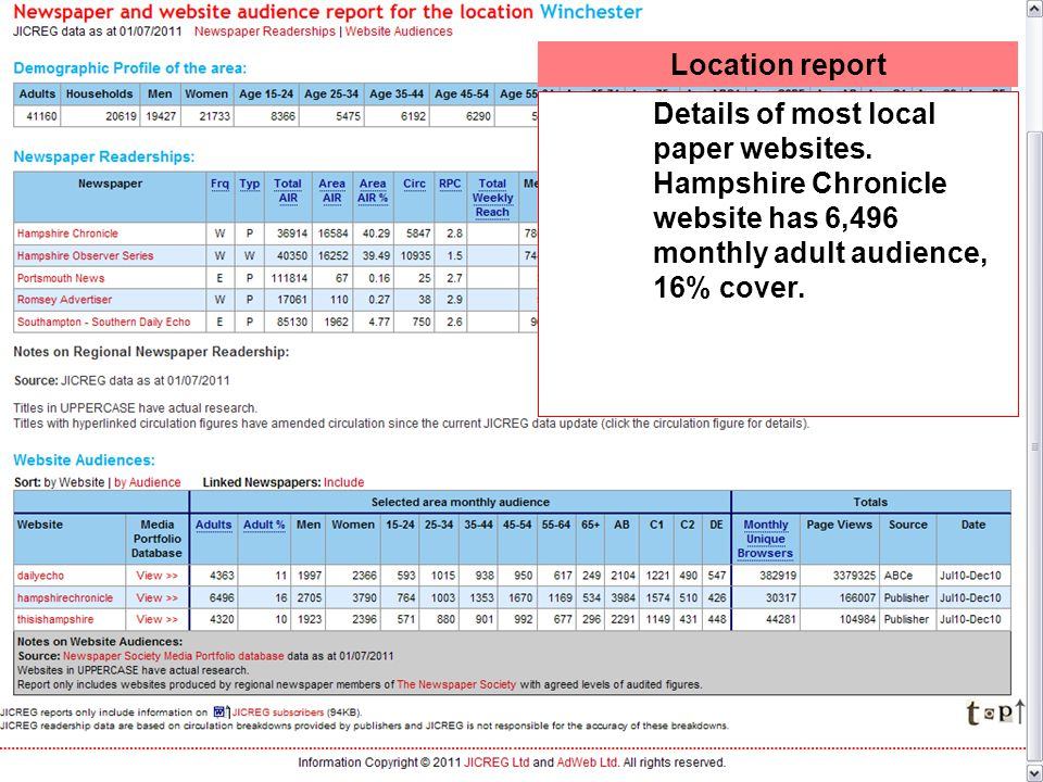 Location report Details of most local paper websites.