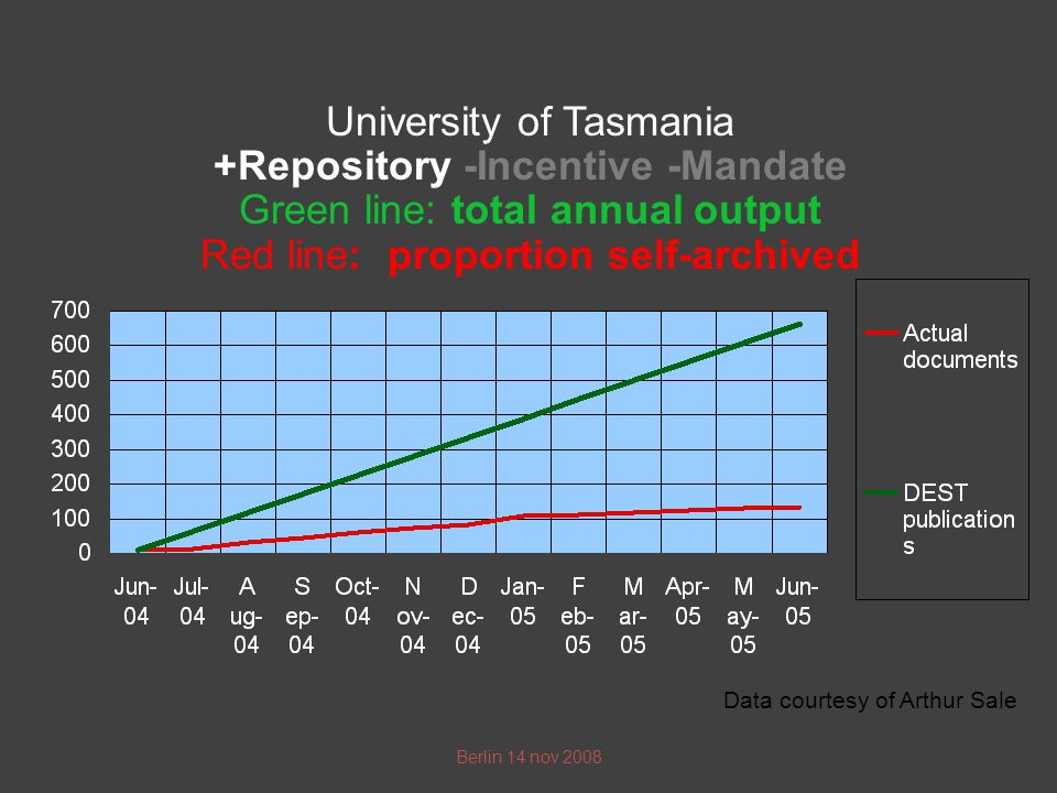 Data courtesy of Arthur Sale Berlin 14 nov 2008 University of Tasmania +Repository -Incentive -Mandate Green line: total annual output Red line: proportion self-archived