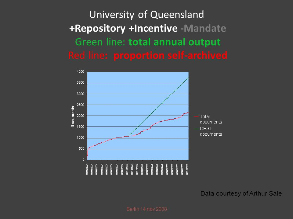 University of Queensland +Repository +Incentive -Mandate Green line: total annual output Red line: proportion self-archived Berlin 14 nov 2008 Data courtesy of Arthur Sale