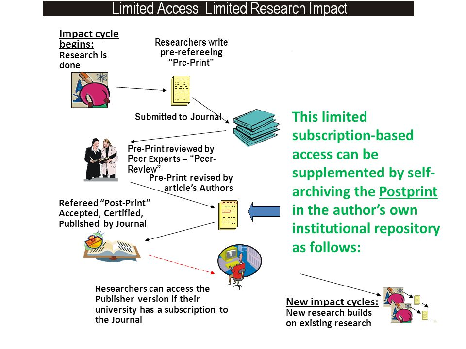 Refereed Post-Print Accepted, Certified, Published by Journal Impact cycle begins: Research is done Researchers write pre-refereeing Pre-Print Submitted to Journal Pre-Print reviewed by Peer Experts – Peer- Review Pre-Print revised by article's Authors Researchers can access the Publisher version if their university has a subscription to the Journal New impact cycles: New research builds on existing research This limited subscription-based access can be supplemented by self- archiving the Postprint in the author's own institutional repository as follows:
