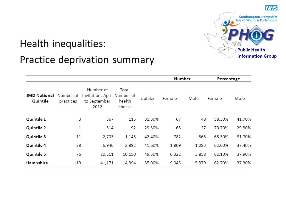 Health inequalities: Practice deprivation summary NumberPercentage IMD National Quintile Number of practices Number of invitations April to September