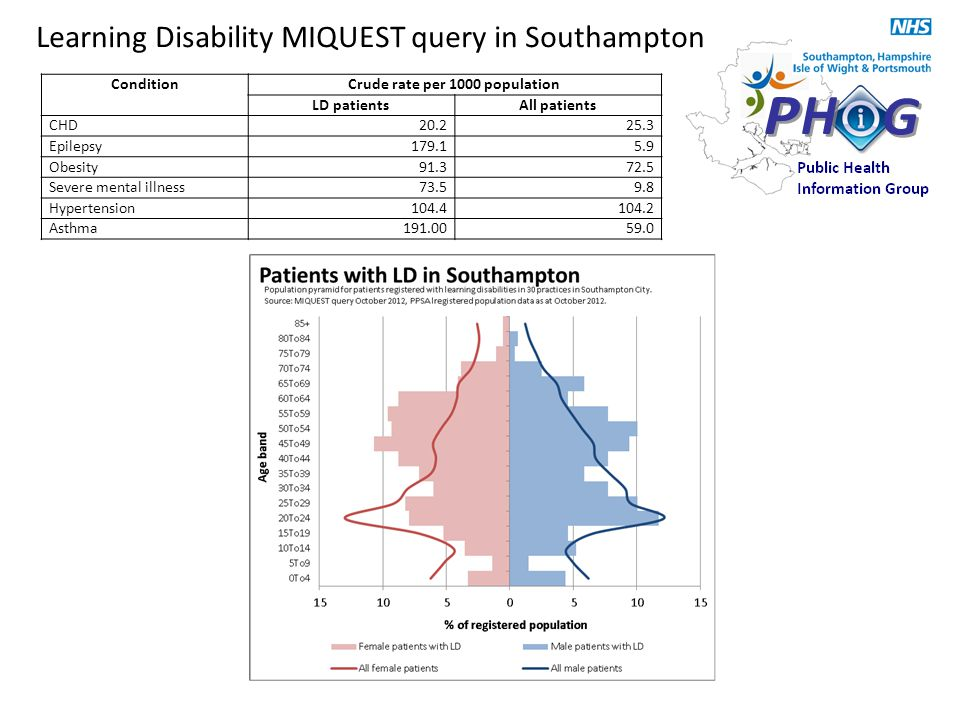 Learning Disability MIQUEST query in Southampton ConditionCrude rate per 1000 population LD patientsAll patients CHD20.225.3 Epilepsy179.15.9 Obesity91.372.5 Severe mental illness73.59.8 Hypertension104.4104.2 Asthma191.0059.0