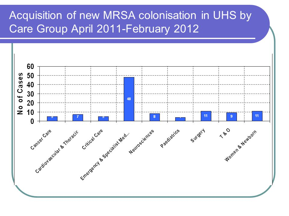Acquisition of new MRSA colonisation in UHS by Care Group April 2011-February 2012