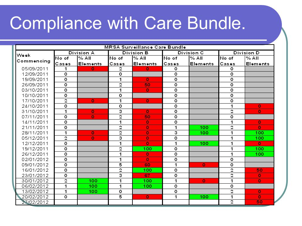 Compliance with Care Bundle.