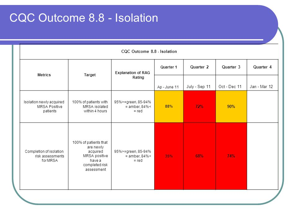 CQC Outcome 8.8 - Isolation MetricsTarget Explanation of RAG Rating Quarter 1 Quarter 2Quarter 3Quarter 4 Ap - June 11 July - Sep 11Oct - Dec 11Jan -