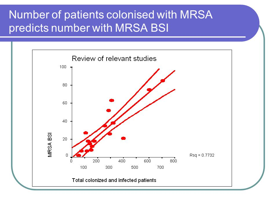 Number of patients colonised with MRSA predicts number with MRSA BSI