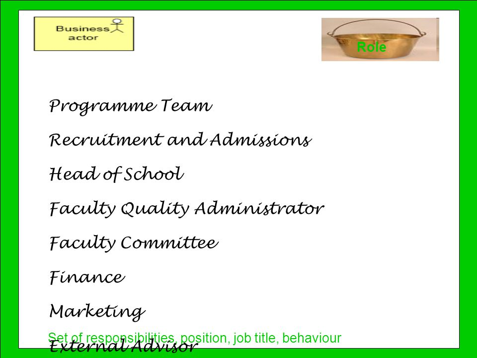 Set of responsibilities, position, job title, behaviour Role Programme Team Recruitment and Admissions Head of School Faculty Quality Administrator Faculty Committee Finance Marketing External Advisor Validation panel VP Teaching and Learning