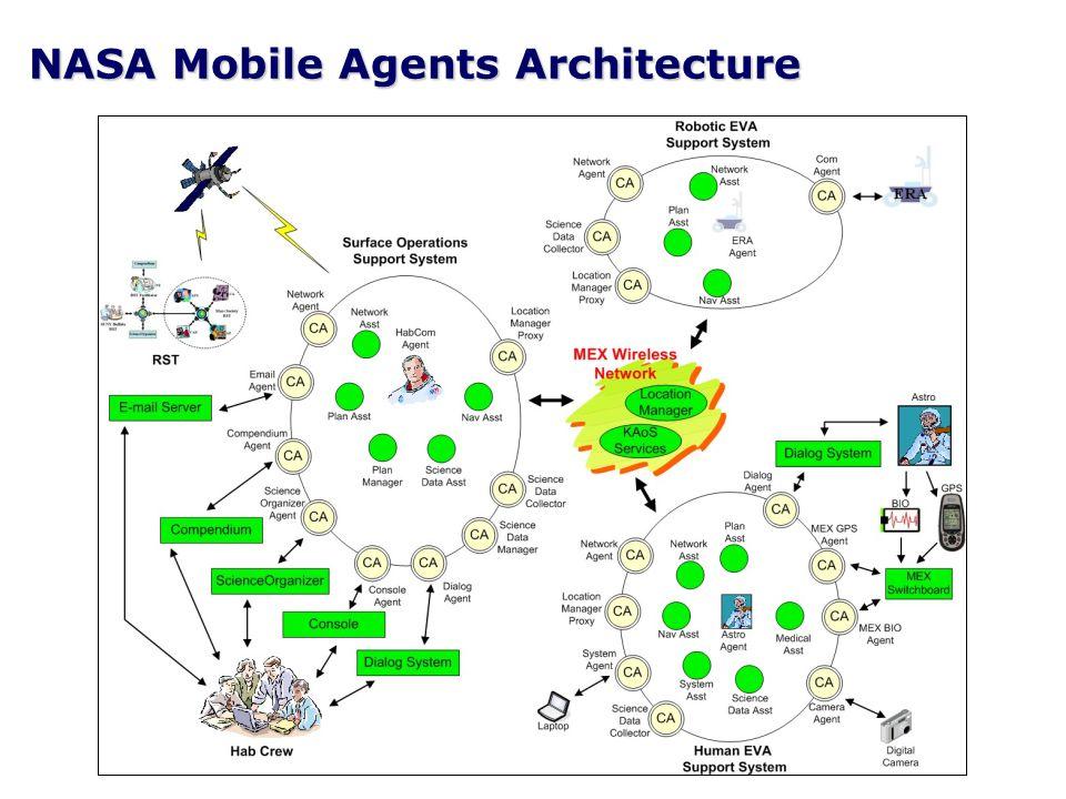 © Simon Buckingham Shum 5 NASA Mobile Agents Architecture