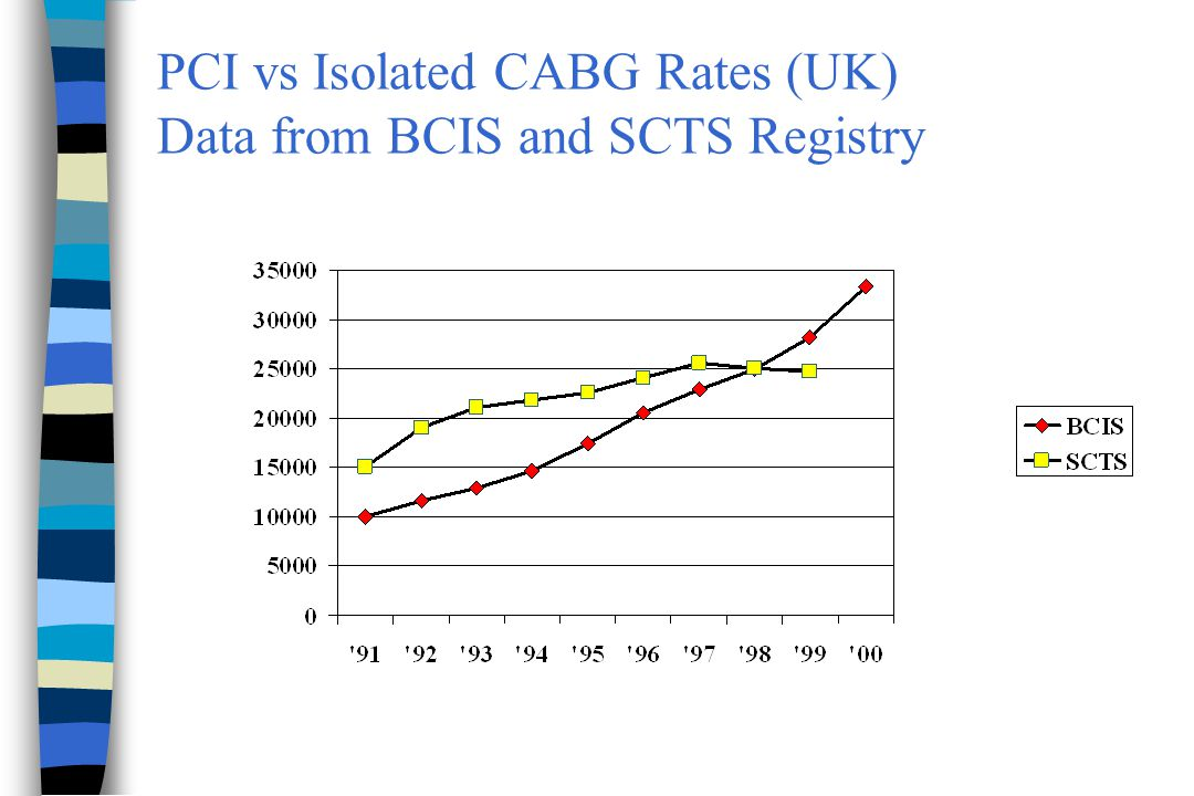 PCI vs Isolated CABG Rates (UK) Data from BCIS and SCTS Registry