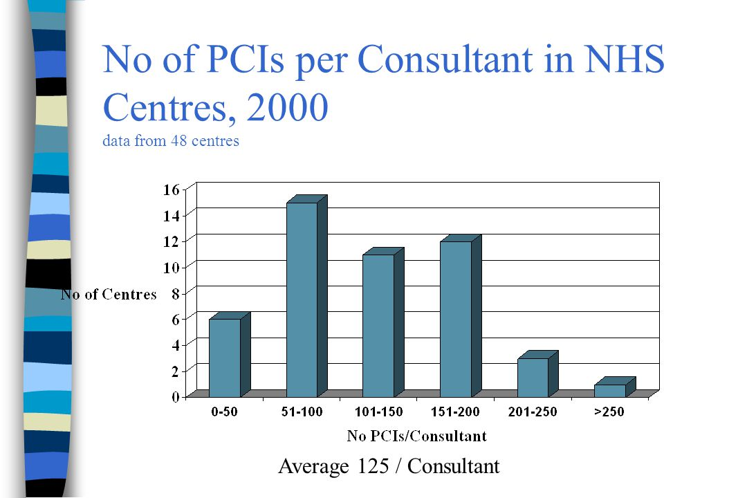 No of PCIs per Consultant in NHS Centres, 2000 data from 48 centres Average 125 / Consultant