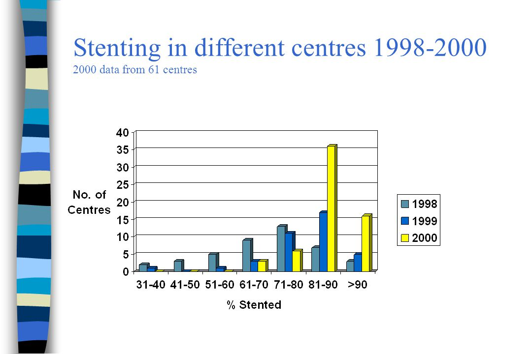 Stenting in different centres 1998-2000 2000 data from 61 centres