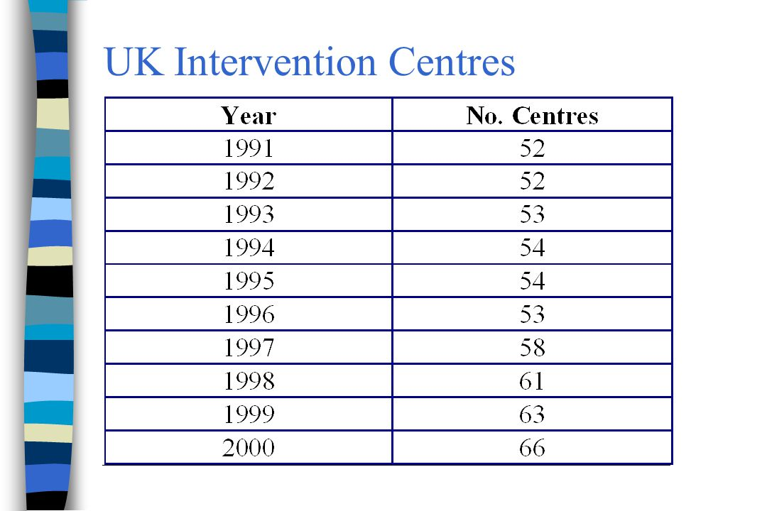 UK Interventional & Diagnostic Centres 2000 3.5 caths for every 1 PCI in Intervention centres (1.2-82) (3.51 NHS, 3.73 Private) Making assumptions about no.