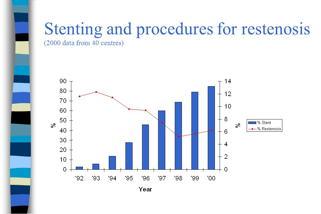 Stenting and procedures for restenosis (2000 data from 40 centres)