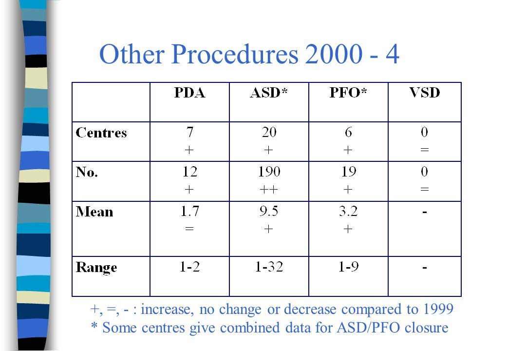 Other Procedures 2000 - 4 +, =, - : increase, no change or decrease compared to 1999 * Some centres give combined data for ASD/PFO closure