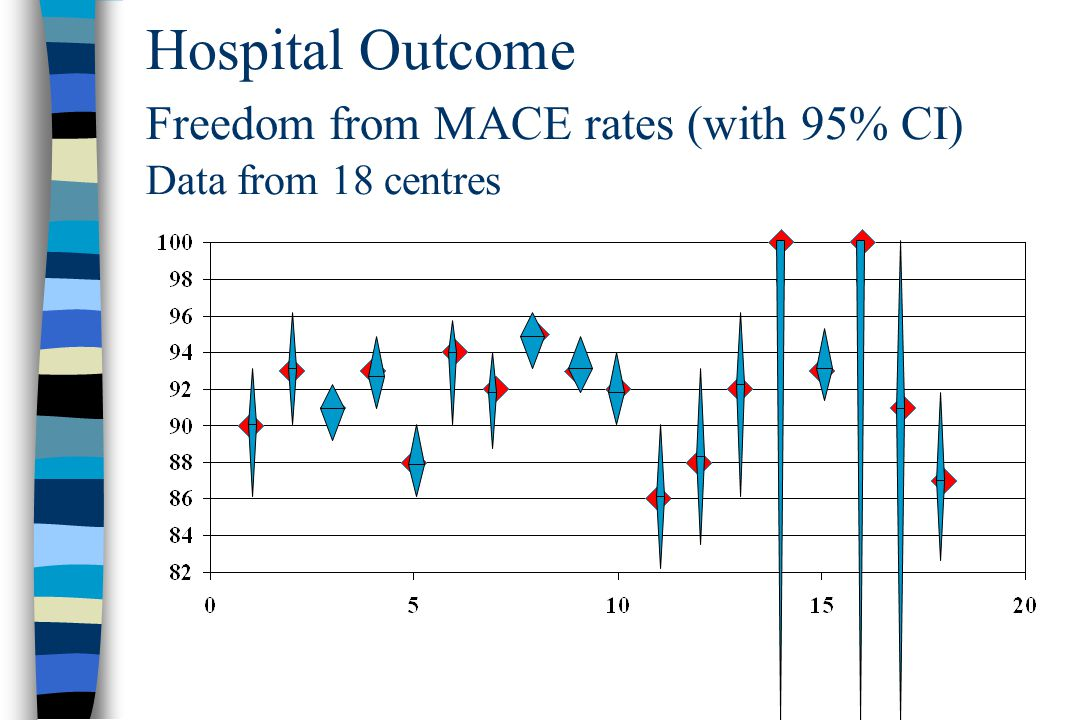 Hospital Outcome Freedom from MACE rates (with 95% CI) Data from 18 centres