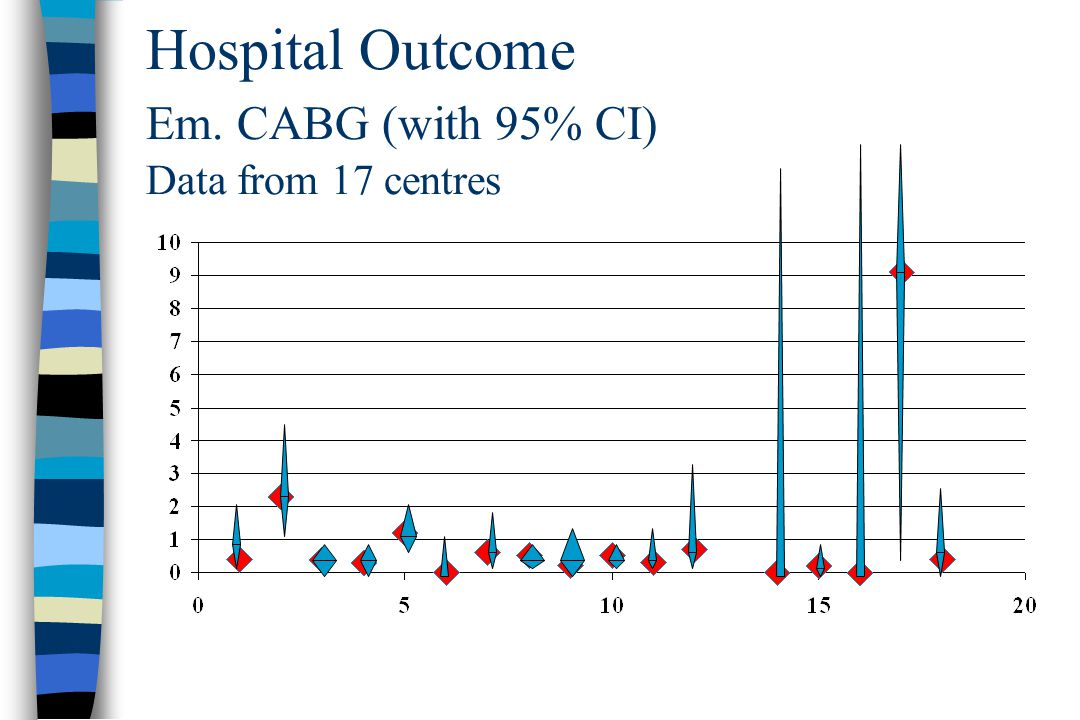 Hospital Outcome Em. CABG (with 95% CI) Data from 17 centres