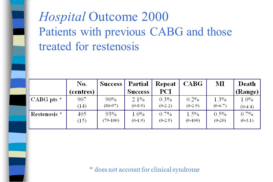 Hospital Outcome 2000 Patients with previous CABG and those treated for restenosis * does not account for clinical syndrome