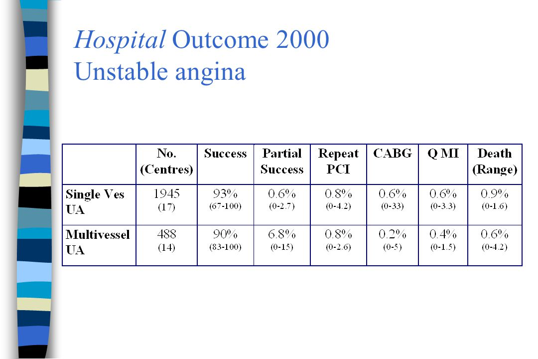 Hospital Outcome 2000 Unstable angina