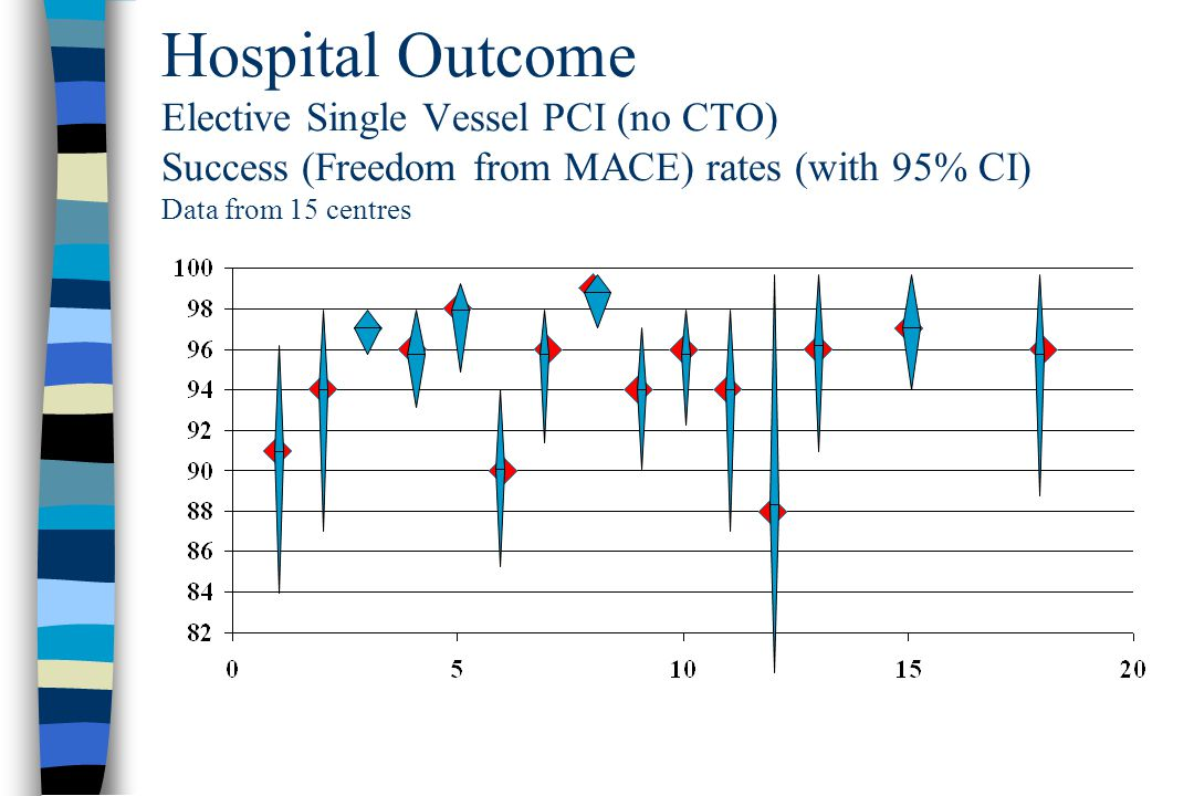 Hospital Outcome Elective Single Vessel PCI (no CTO) Success (Freedom from MACE) rates (with 95% CI) Data from 15 centres