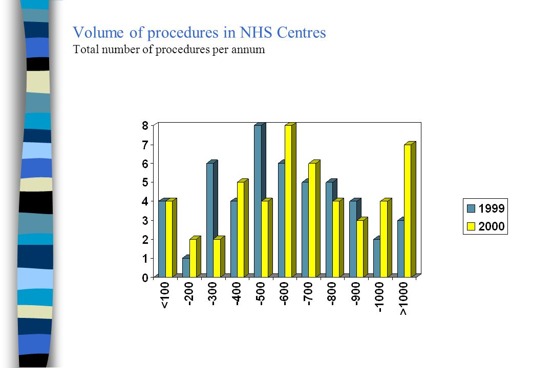 Other Procedures 2000 - 3 +, =, - : increase, no change, or decrease compared to 1999