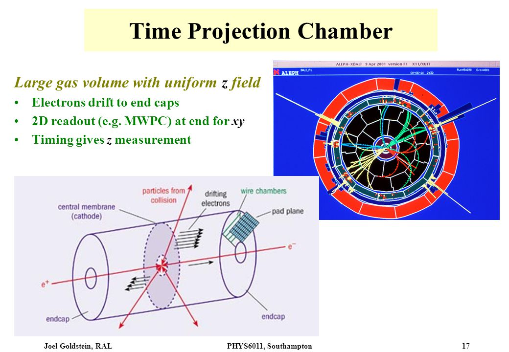 Joel Goldstein, RALPHYS6011, Southampton 17 Time Projection Chamber Large gas volume with uniform z field Electrons drift to end caps 2D readout (e.g.