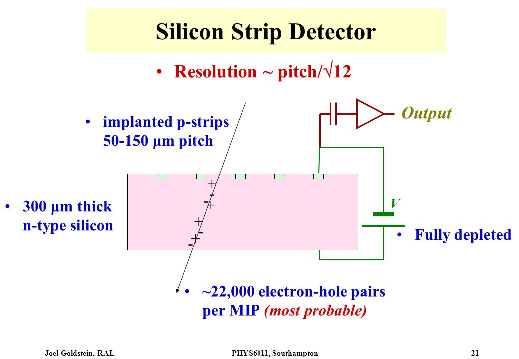 Joel Goldstein, RALPHYS6011, Southampton 21 Silicon Strip Detector ~22,000 electron-hole pairs per MIP (most probable) - + - + - + + - V 300 μm thick n-type silicon Fully depleted implanted p-strips 50-150 μm pitch Resolution ~ pitch/  12 Output